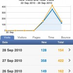 Google Analytics Pro App - Visitors