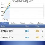 Google Analytics Pro App - All Visitors