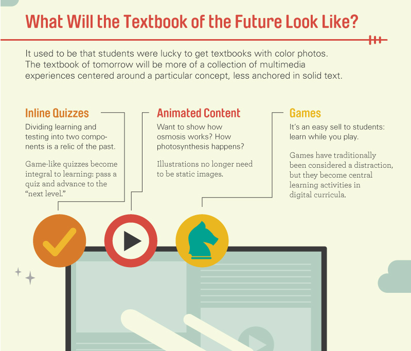Ebooks And Textbooks Of The Future Ebook Infographic