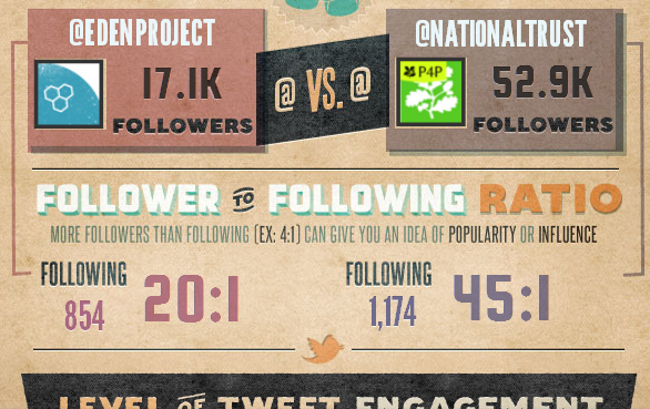 Visual.ly Infographic - Twitter showdown