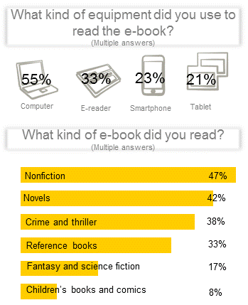 eBook and eReader Infogrpaphic