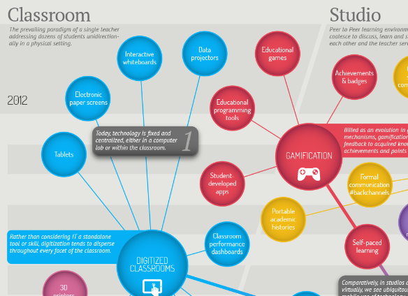 Innovative Classroom Practices Using Ict In England ~ Envisioning the future of education technology edtech