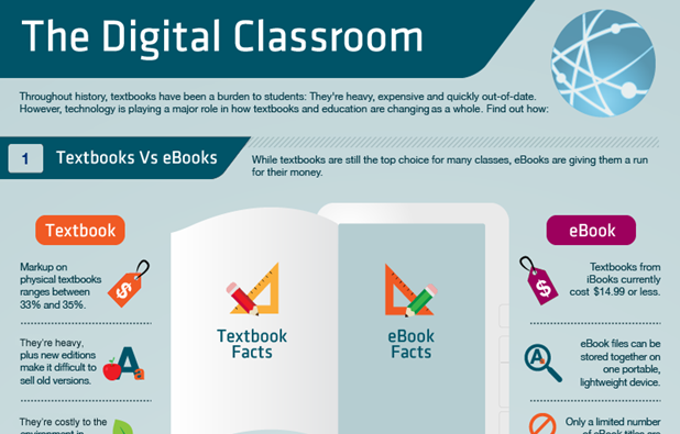 Elements of a Digital Classroom
