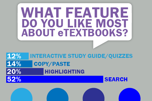 A look at students using eTextbooks