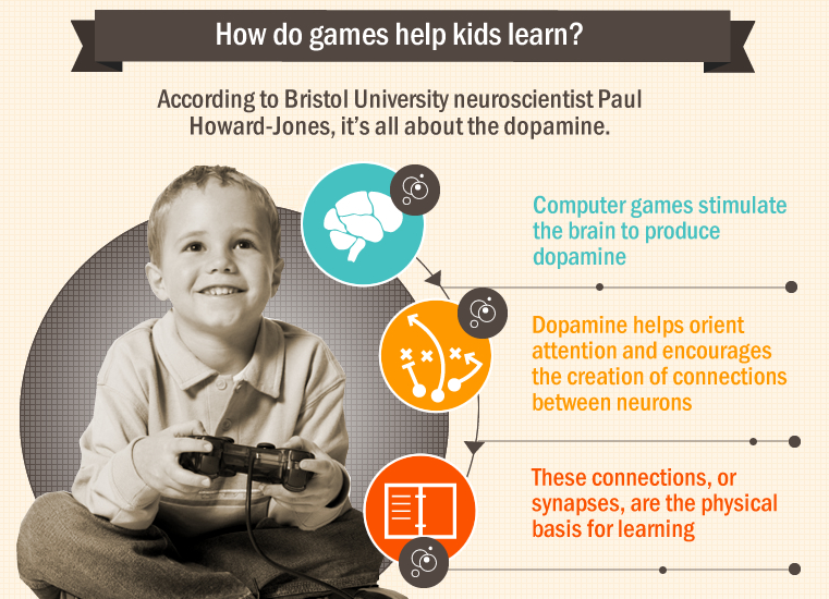 Can Gaming Help Kids Learn?