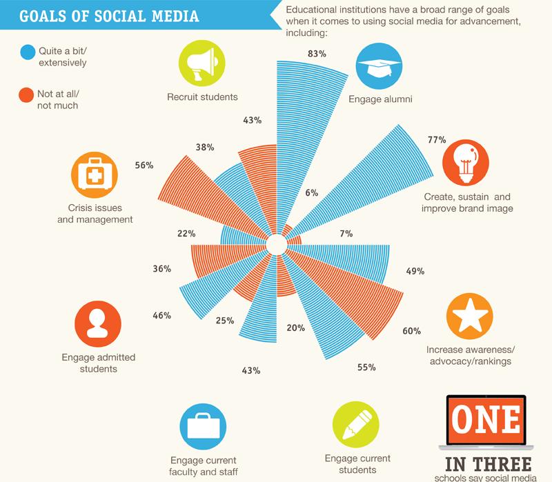 Social Media Stats Oct 2012