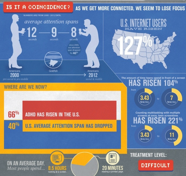 How Internet Addiction Is Affecting Our Brain (Infographic)