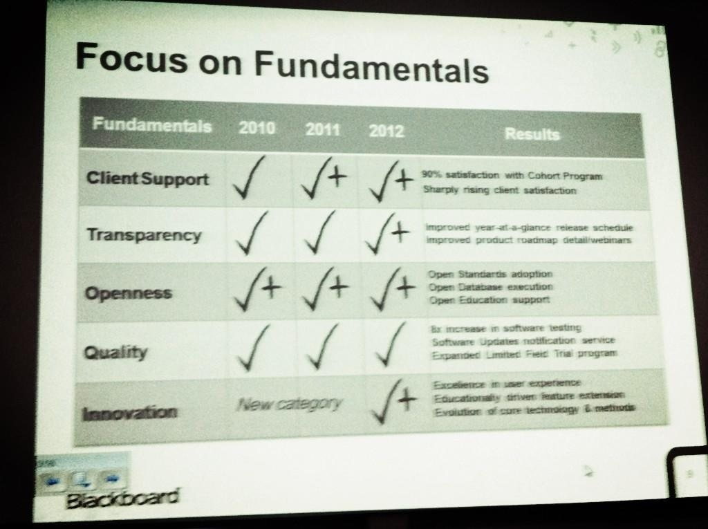 Focus On Fundamentals (Bb 2010-2012)