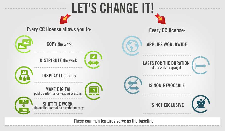 Creative Commons Infographic: Licenses Explained – Technology ...