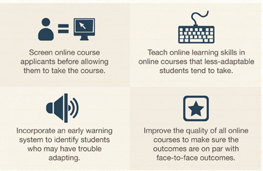 characteristics of successful online students Abstract with the rapid growth of computer-based distance education throughout colleges and universities today, understanding the characteristics of successful online learners has become especially important.