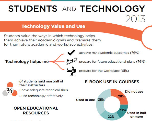 ECAR Study of Undergraduate Students and Information Technology, 2013 Infographic