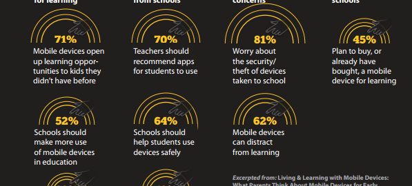 Tapping Into Mobile Learning
