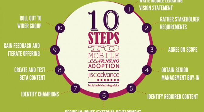 10 steps to mobile learning adoption