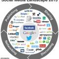Social Media Landscape